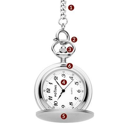 Partes de un reloj de bolsillo