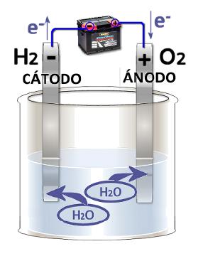 Esquema de proceso de electrólisis